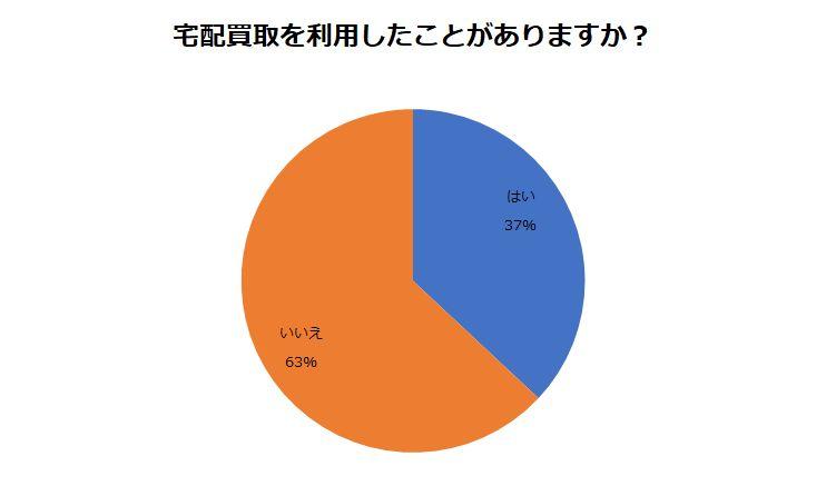宅配買取の利用率調査